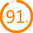 联合企邦百度口碑91%好评