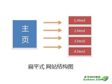 网站扁平结构与树形结构区分